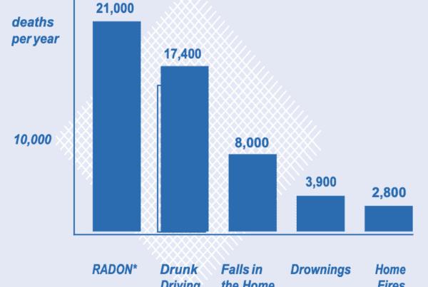 Radon symptoms
