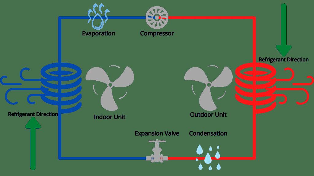 heat pump diagram in cool mode