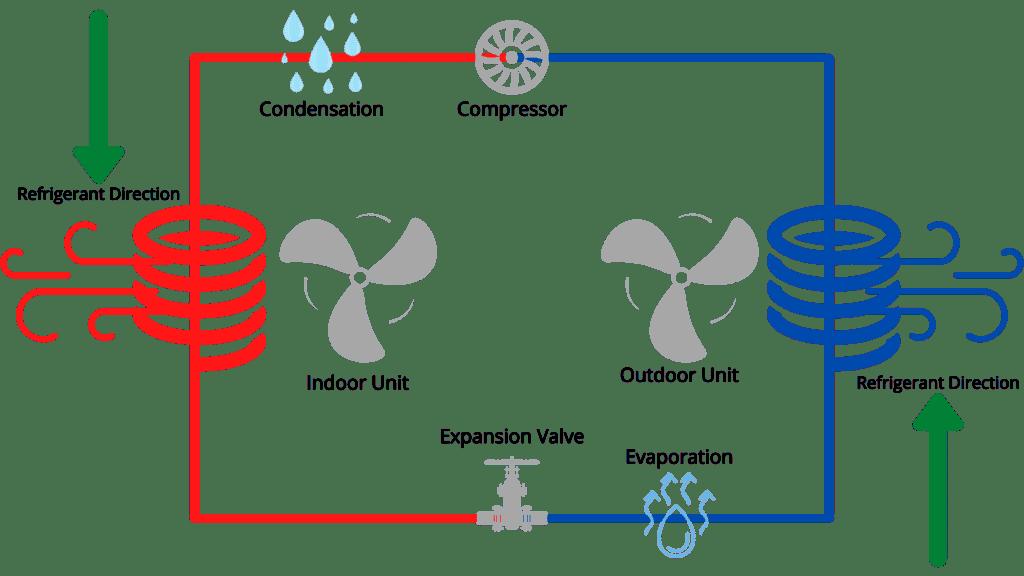 Heat pump diagram in heating mode
